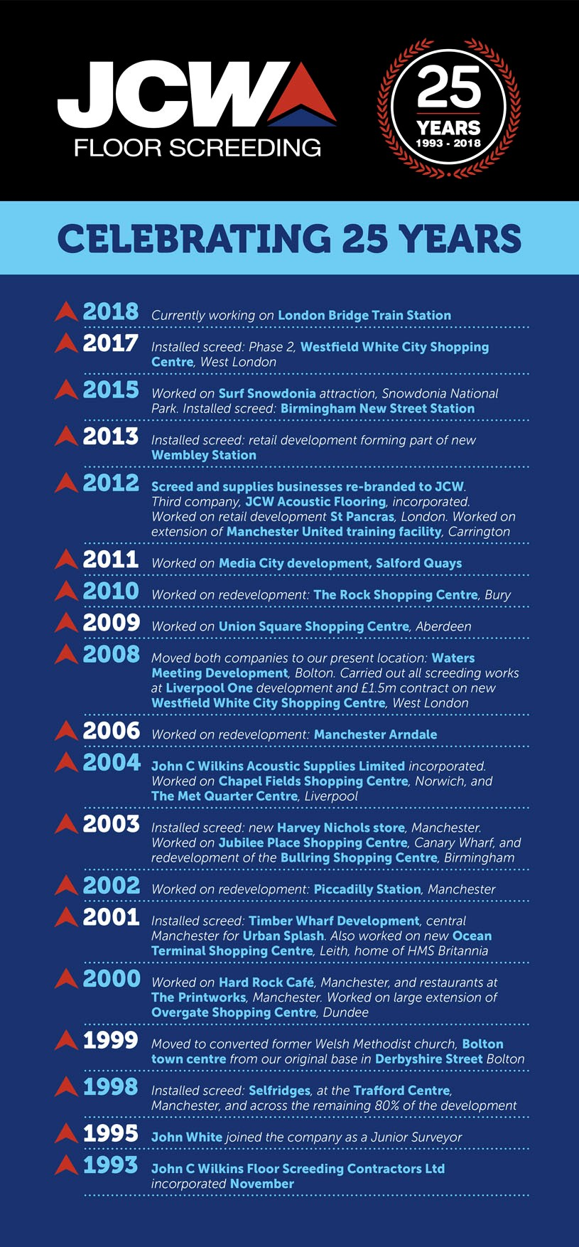 JCW Floor Screed Infographic
